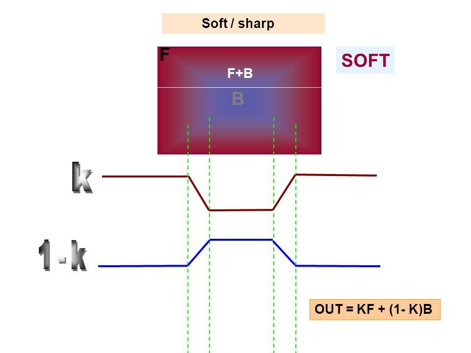 Soft / sharp SOFT F B F+B OUT = KF + (1- K)B
