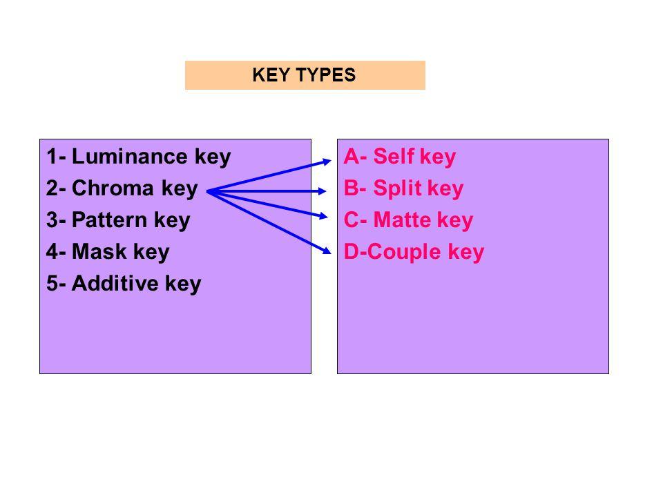 1- Luminance key 2- Chroma key 3- Pattern key 4- Mask key 5- Additive key A- Self key B- Split key C- Matte key D-Couple key KEY TYPES