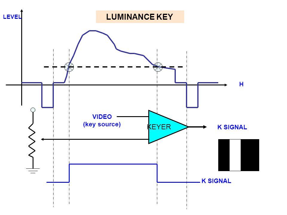 H LEVEL LUMINANCE KEY KEYER VIDEO (key source) K SIGNAL