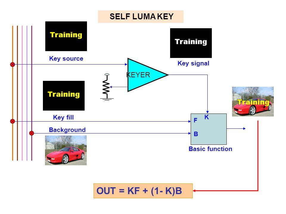 SELF LUMA KEY Key fill Key source Key signal F B Basic function K Background OUT = KF + (1- K)B KEYER