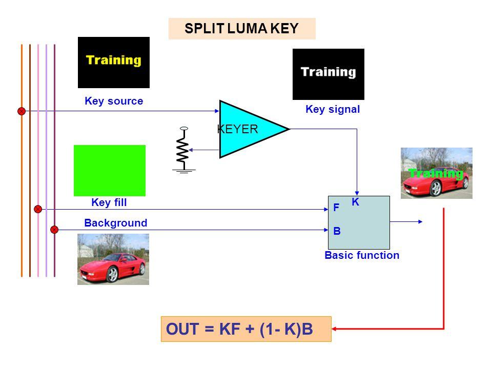Key fill Key source Key signal F B Basic function K Background SPLIT LUMA KEY OUT = KF + (1- K)B KEYER
