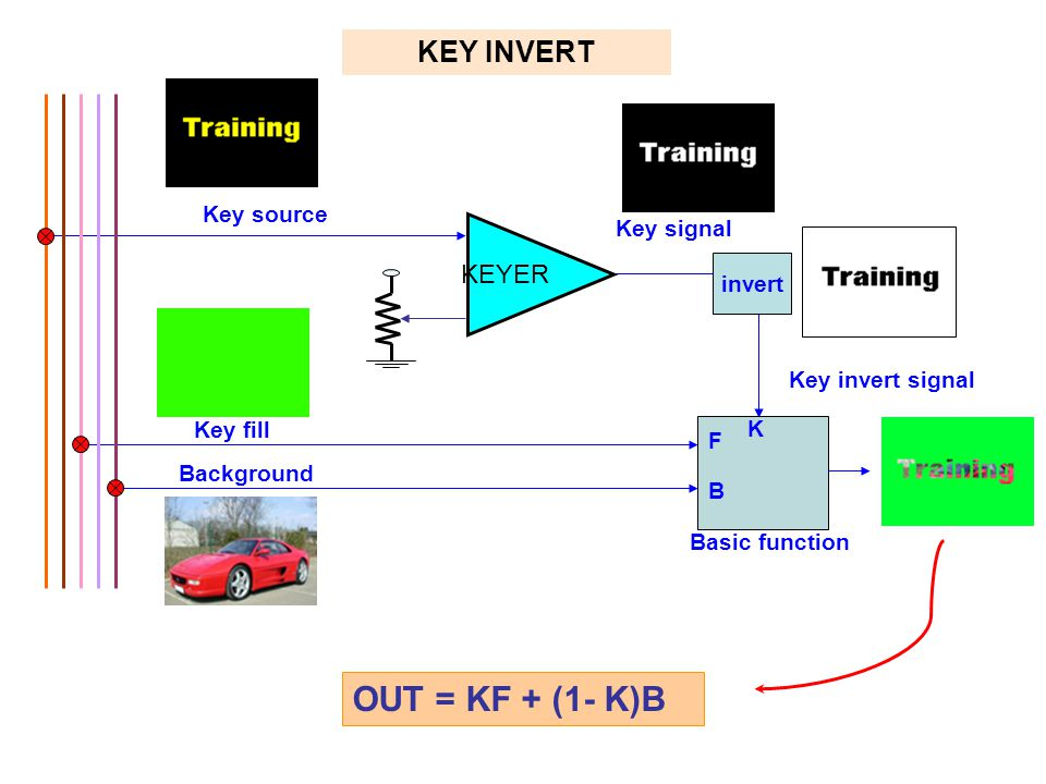 Key source Key signal Key invert signal KEY INVERT Key fill F B Basic function K Background OUT = KF + (1- K)B KEYER invert