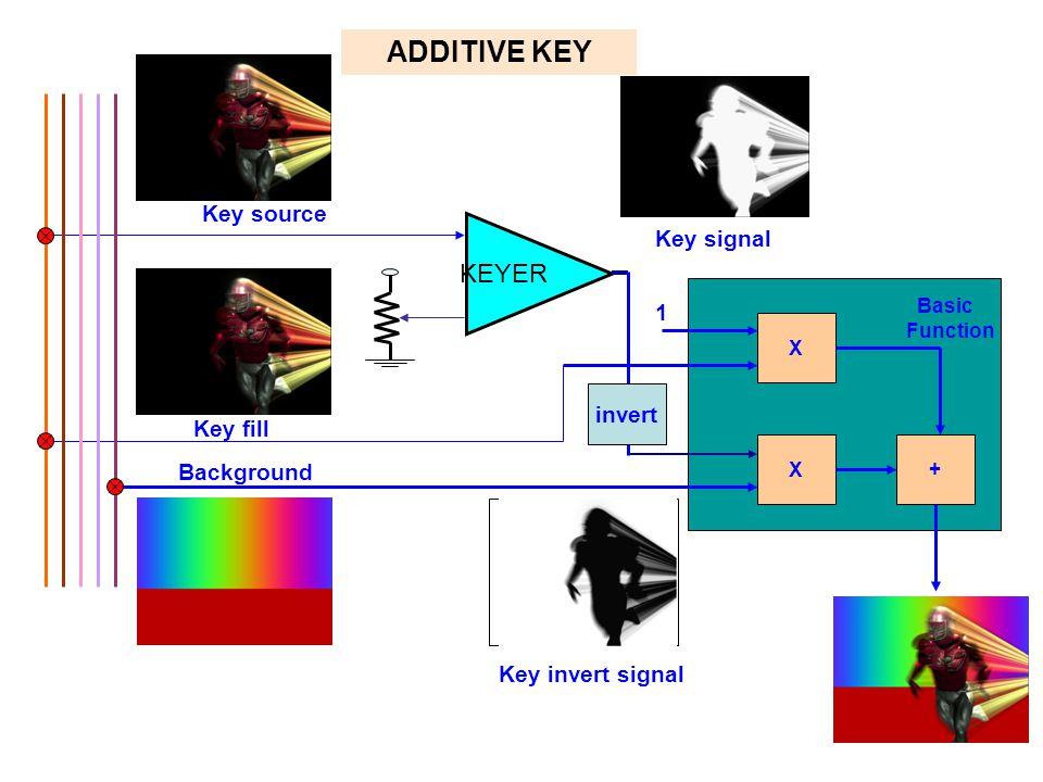 1 X X+ Basic Function Key source Key signal Key invert signal ADDITIVE KEY Key fill Background KEYER invert