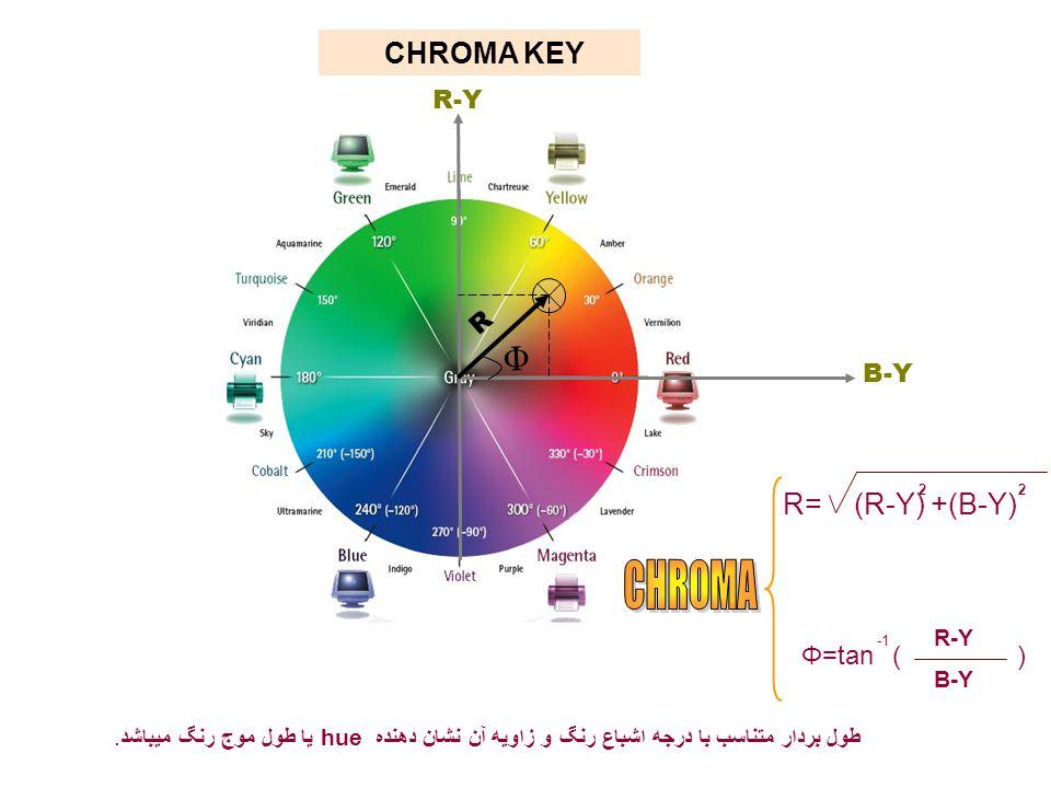 B-Y R-Y CHROMA KEY طول بردار متناسب با درجه اشباع رنگ و زاویه آن نشان دهنده hueیا طول موج رنگ میباشد. R= (R-Y) +(B-Y) 22 Φ=tan R-Y B-Y ) ( R Φ