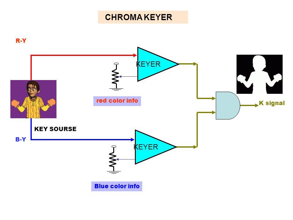 KEY SOURSE B-Y R-Y K signal red color info Blue color info CHROMA KEYER KEYER R-Y KEYER