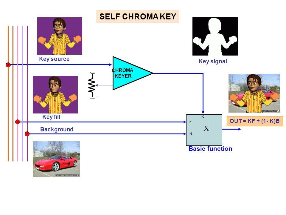 SELF CHROMA KEY Key fill Key source Key signal F B X K OUT = KF + (1- K)B Background CHROMA KEYER Basic function