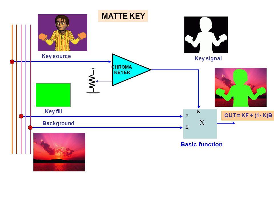 Key fill Key source Key signal F B X K OUT = KF + (1- K)B Background MATTE KEY CHROMA KEYER Basic function