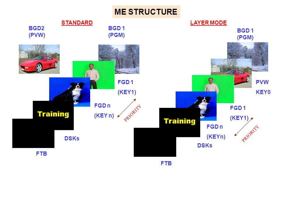 BGD 1 (PGM) BGD2 (PVW) FGD 1 (KEY1) FGD n (KEY n) DSKs FGD n (KEYn) FGD 1 (KEY1) PVW KEY0 BGD 1 (PGM) STANDARDLAYER MODE PRIORITY ME STRUCTURE FTB