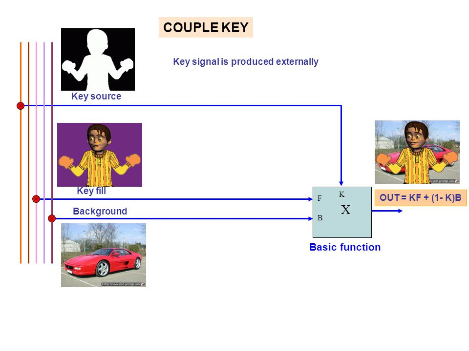 Key fill Key source Key signal is produced externally F B X K OUT = KF + (1- K)B Background COUPLE KEY Basic function