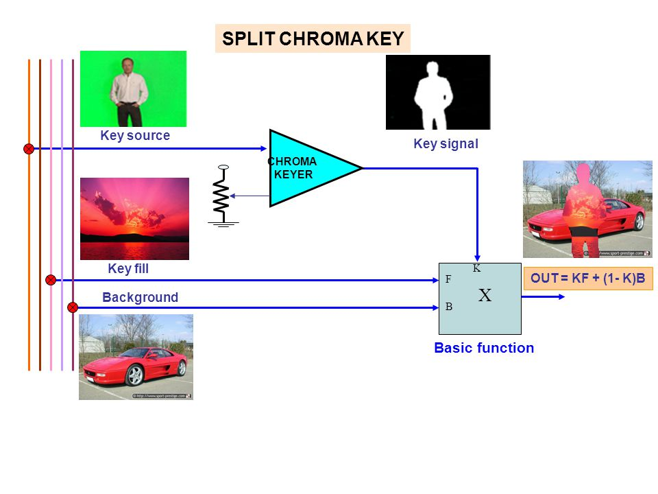 Key fill Key source Key signal F B X K OUT = KF + (1- K)B Background SPLIT CHROMA KEY CHROMA KEYER Basic function