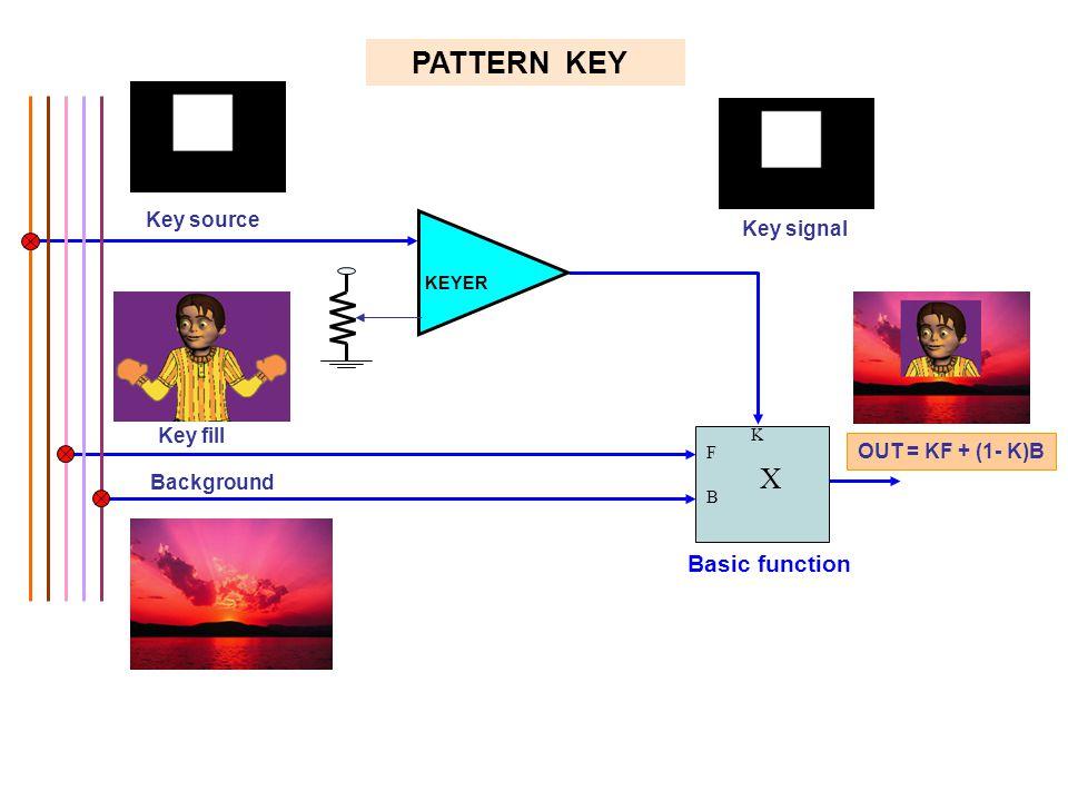PATTERN KEY Key fill Key source Key signal F B X K OUT = KF + (1- K)B Background KEYER Basic function