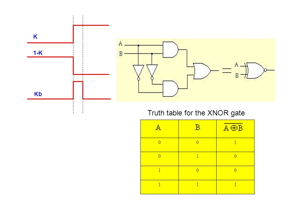 1-K K Kb 100 010 001 111 Truth table for the XNOR gate