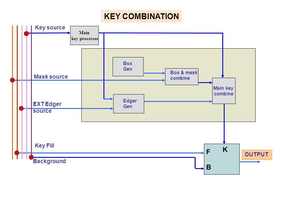 Main key processor Main key combine Key source Mask source EXT Edger source Key Fill Background Box Gen Edger Gen Box & mask combine OUTPUT KEY COMBIN