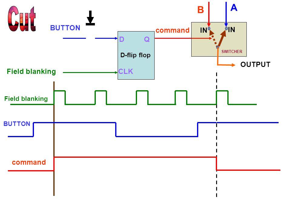 command BUTTON Field blanking D CLK BUTTON Field blanking D-flip flop Q command A B SWITCHER IN OUTPUT