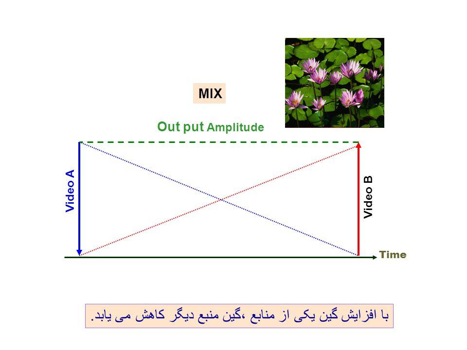 MIX Out put Amplitude Time Video A Video B با افزایش گین یکی از منابع ،گین منبع دیگر کاهش می يابد.