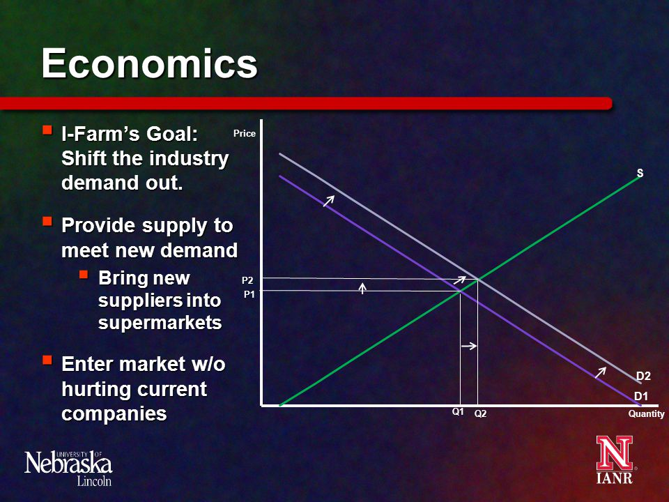 Economics  I-Farm's Goal: Shift the industry demand out.