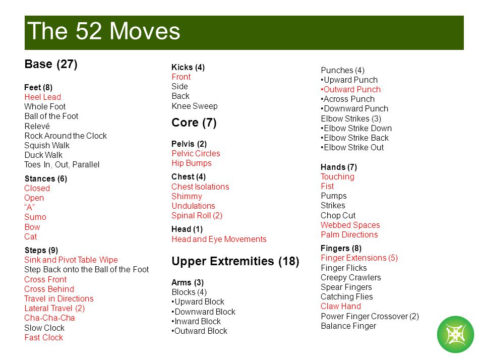 The 52 Moves Base (27) Feet (8) Heel Lead Whole Foot Ball of the Foot Relevé Rock Around the Clock Squish Walk Duck Walk Toes In, Out, Parallel Stances (6) Closed Open A Sumo Bow Cat Steps (9) Sink and Pivot Table Wipe Step Back onto the Ball of the Foot Cross Front Cross Behind Travel in Directions Lateral Travel (2) Cha-Cha-Cha Slow Clock Fast Clock Kicks (4) Front Side Back Knee Sweep Core (7) Pelvis (2) Pelvic Circles Hip Bumps Chest (4) Chest Isolations Shimmy Undulations Spinal Roll (2) Head (1) Head and Eye Movements Upper Extremities (18) Arms (3) Blocks (4) Upward Block Downward Block Inward Block Outward Block Punches (4) Upward Punch Outward Punch Across Punch Downward Punch Elbow Strikes (3) Elbow Strike Down Elbow Strike Back Elbow Strike Out Hands (7) Touching Fist Pumps Strikes Chop Cut Webbed Spaces Palm Directions Fingers (8) Finger Extensions (5) Finger Flicks Creepy Crawlers Spear Fingers Catching Flies Claw Hand Power Finger Crossover (2) Balance Finger