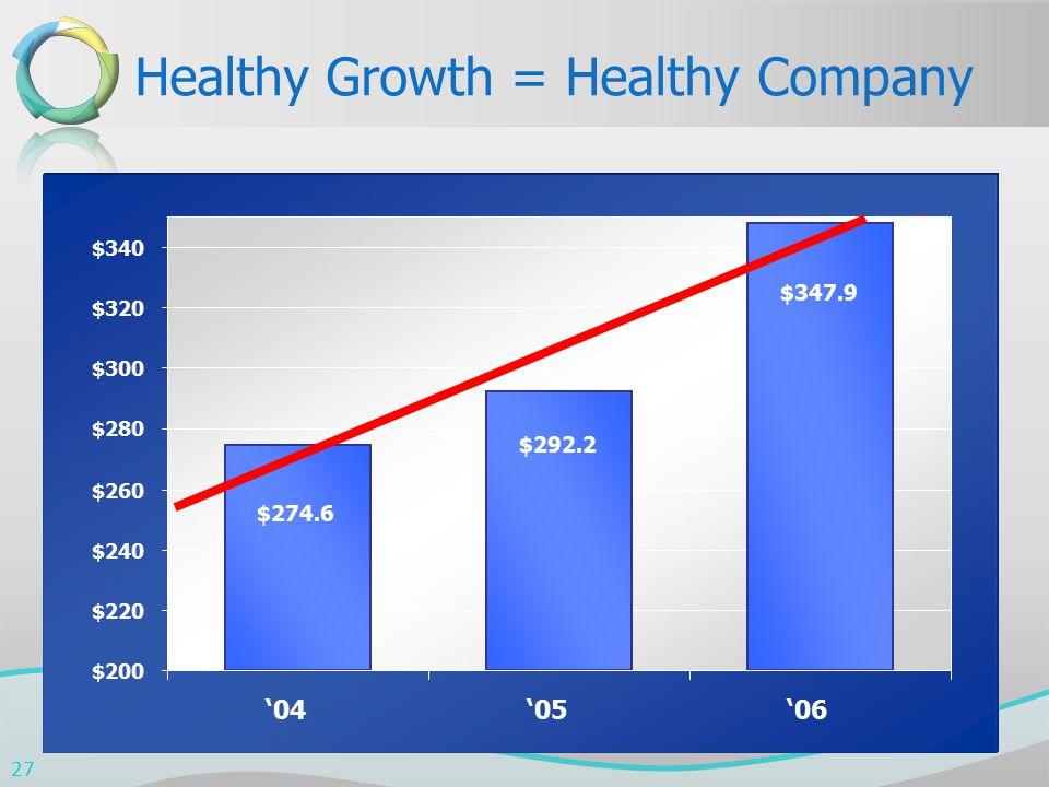 $347.9 $292.2 $274.6 $200 $220 $240 $260 $280 $300 $320 $340 '04'05'06 Healthy Growth = Healthy Company 27