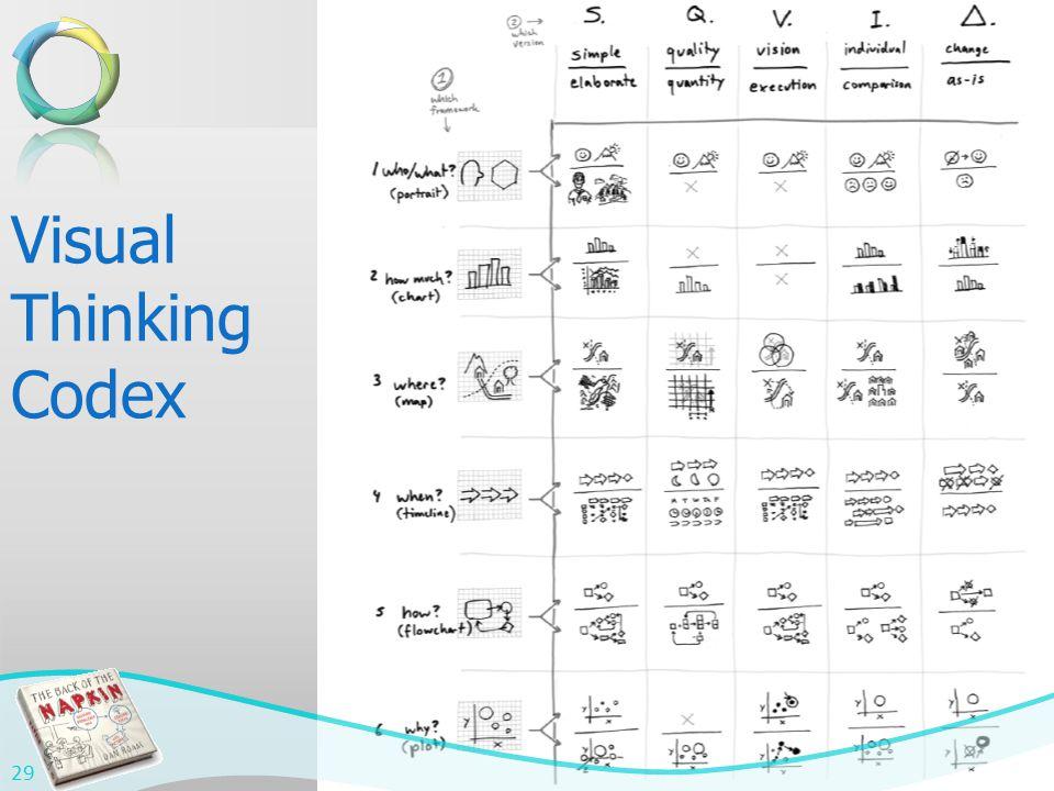 Visual Thinking Codex 29