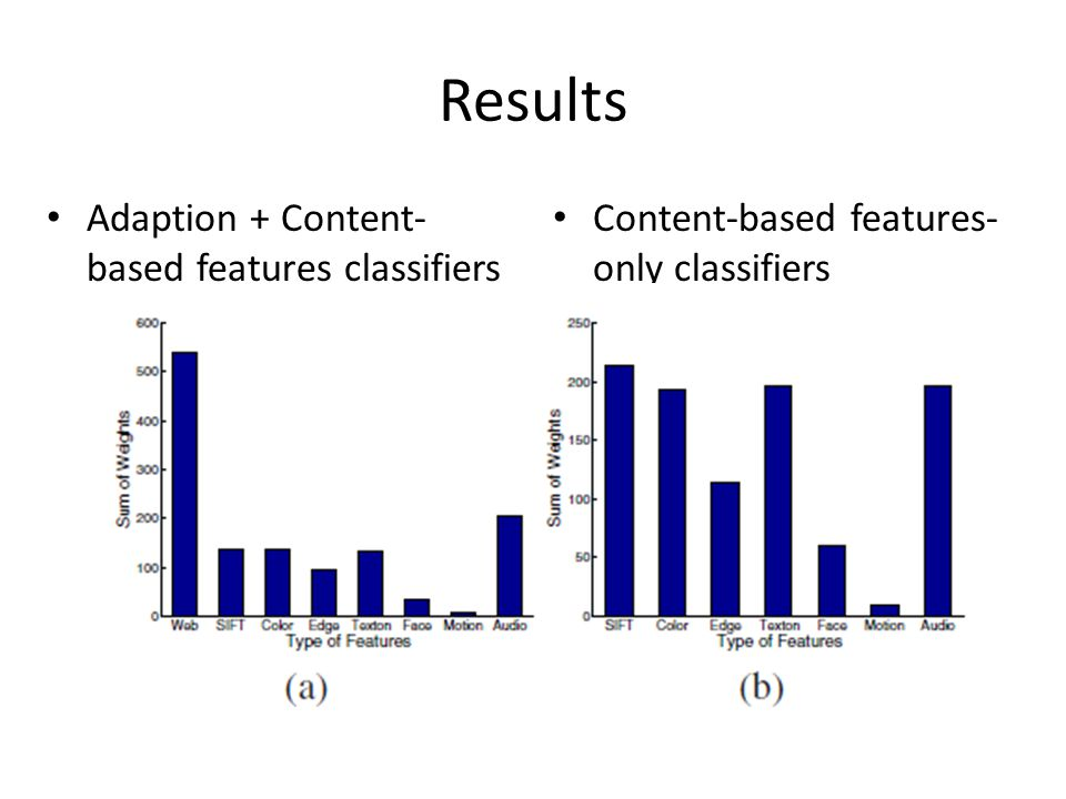 Adaption + Content- based features classifiers Content-based features- only classifiers