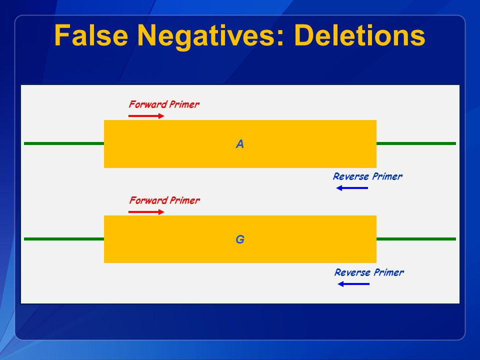 False Negatives: Deletions A G Reverse Primer Forward Primer Reverse Primer Forward Primer