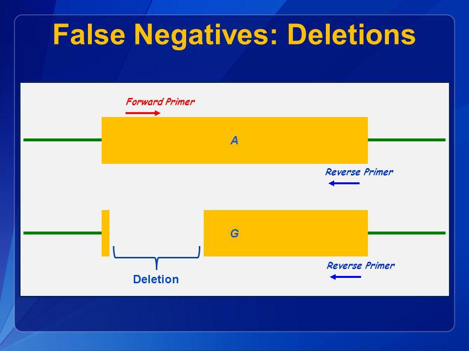 False Negatives: Deletions A G Reverse Primer Forward Primer Reverse Primer Forward Primer Deletion