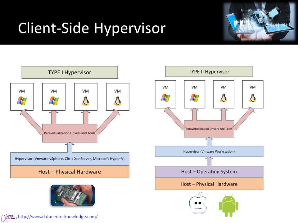 Client-Side Hypervisor http://www.datacenterknowledge.com/