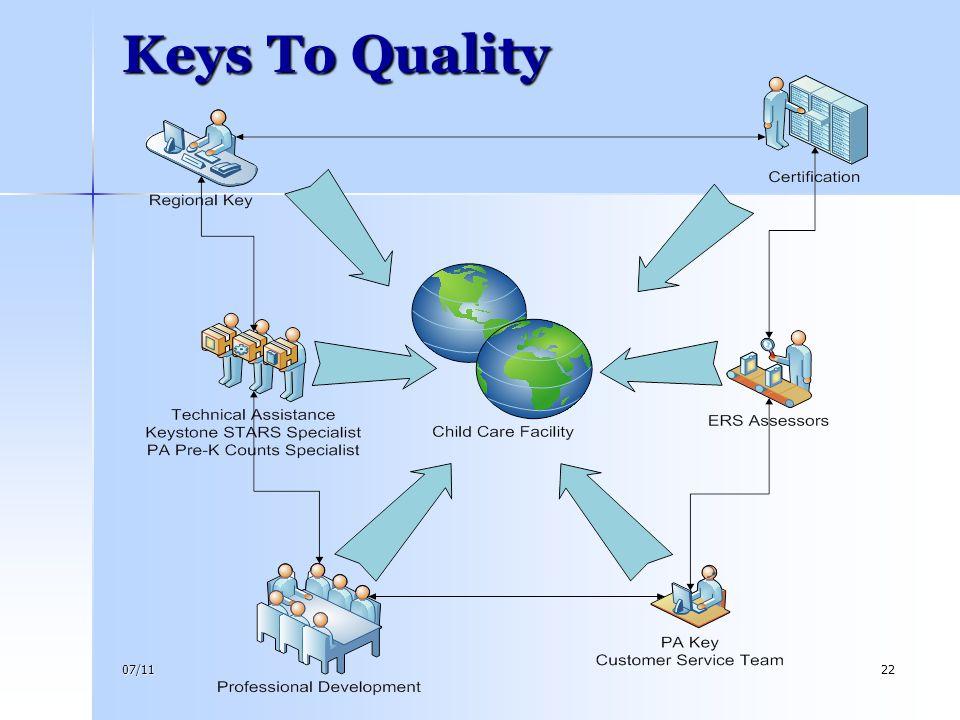 07/1122 Keys To Quality