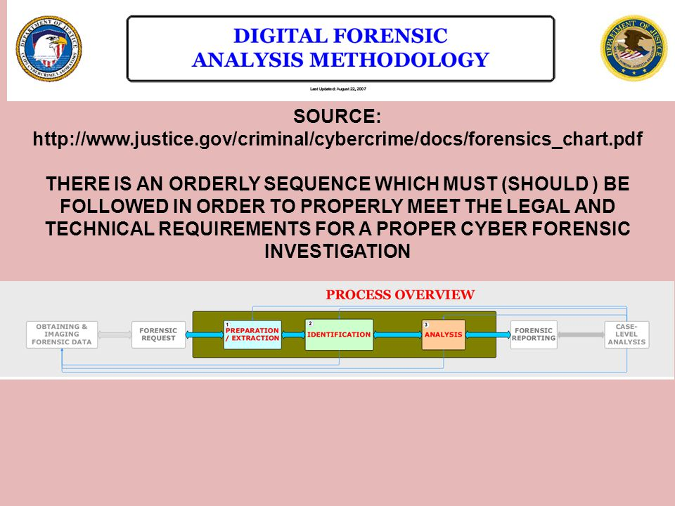 SOURCE: http://www.justice.gov/criminal/cybercrime/docs/forensics_chart.pdf THERE IS AN ORDERLY SEQUENCE WHICH MUST (SHOULD ) BE FOLLOWED IN ORDER TO PROPERLY MEET THE LEGAL AND TECHNICAL REQUIREMENTS FOR A PROPER CYBER FORENSIC INVESTIGATION