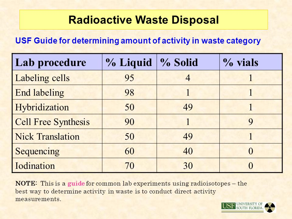 Radioactive Waste Disposal Example of properly filled out USF waste tags: X Solid  Liquid  Vials PI Name/Permit: __Gibbons/RS101_____ Isotope:______