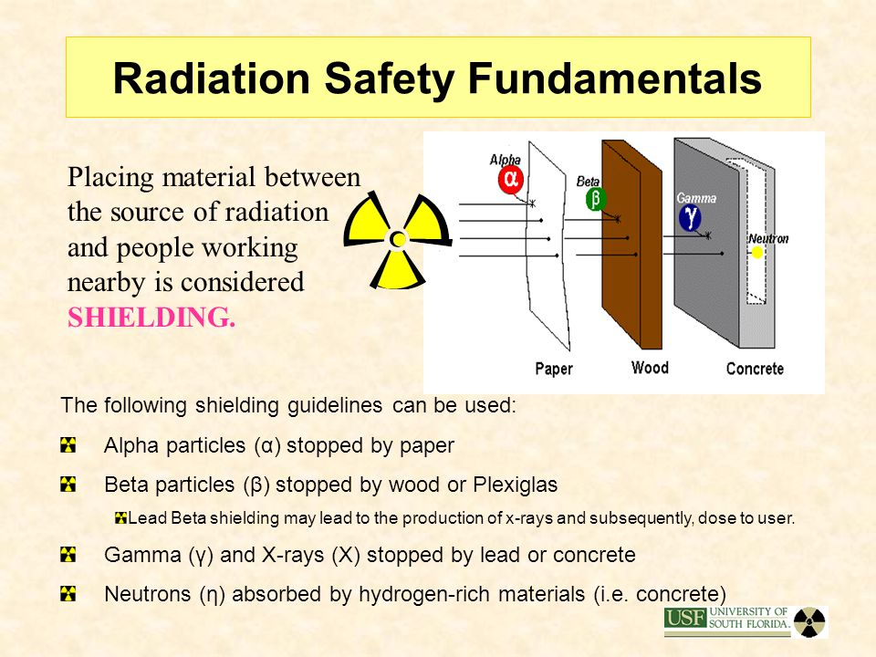 Radiation Safety Fundamentals The following shielding guidelines can be used: Alpha particles (α) stopped by paper Beta particles (β) stopped by wood or Plexiglas Lead Beta shielding may lead to the production of x-rays and subsequently, dose to user.