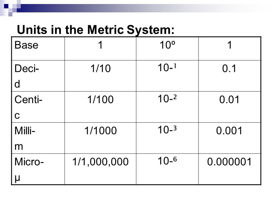 Units in the Metric System: Base110º1 Deci- d 1/10 10- ¹ 0.1 Centi- c 1/100 10- ² 0.01 Milli- m 1/1000 10- ³ 0.001 Micro- μ 1/1,000,000 10- ⁶ 0.000001