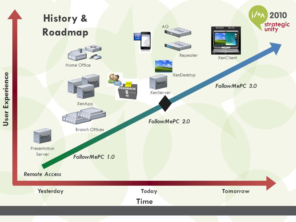 Hosted Desktop Infrastructure XenServer Provisioning Services Infrastructure Repeater XenDesktop Infrastructure Web Interface XenApp Infrastructure Access Gateway SAN XenServer SNR Denton US Data Center Exchange 2007 w\ ActiveSync