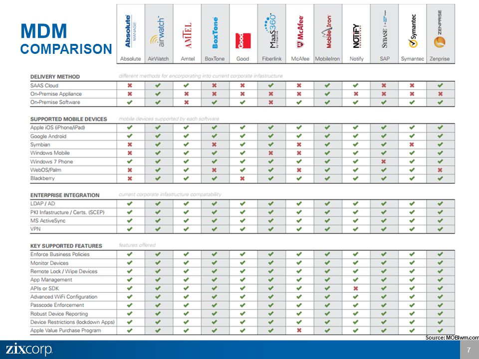 7 MDM COMPARISON Source: MOBIwm.com