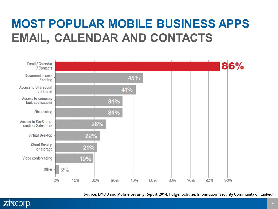 MOST POPULAR MOBILE BUSINESS APPS EMAIL, CALENDAR AND CONTACTS 9 Source: BYOD and Mobile Security Report, 2014, Holger Schulze, Information Security Community on LinkedIn