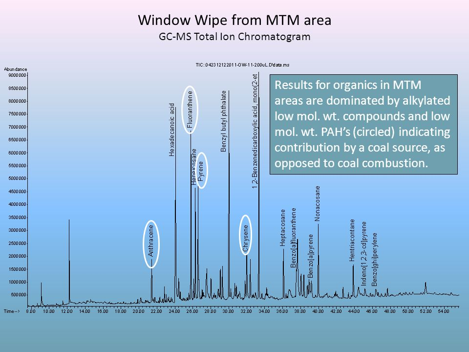 Window Wipe from MTM area GC-MS Total Ion Chromatogram Results for organics in MTM areas are dominated by alkylated low mol. wt. compounds and low mol