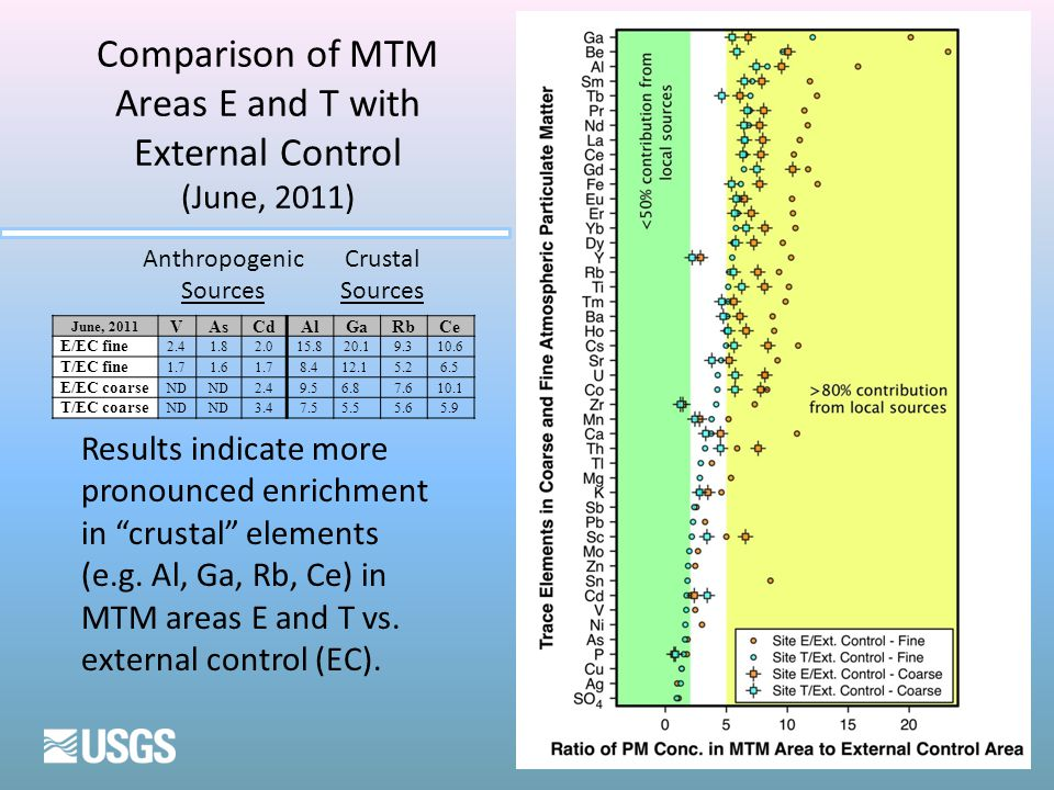 Comparison of MTM Areas E and T with External Control (June, 2011) June, 2011 VAsCdAlGaRbCe E/EC fine 2.41.82.015.820.19.310.6 T/EC fine 1.71.61.78.41