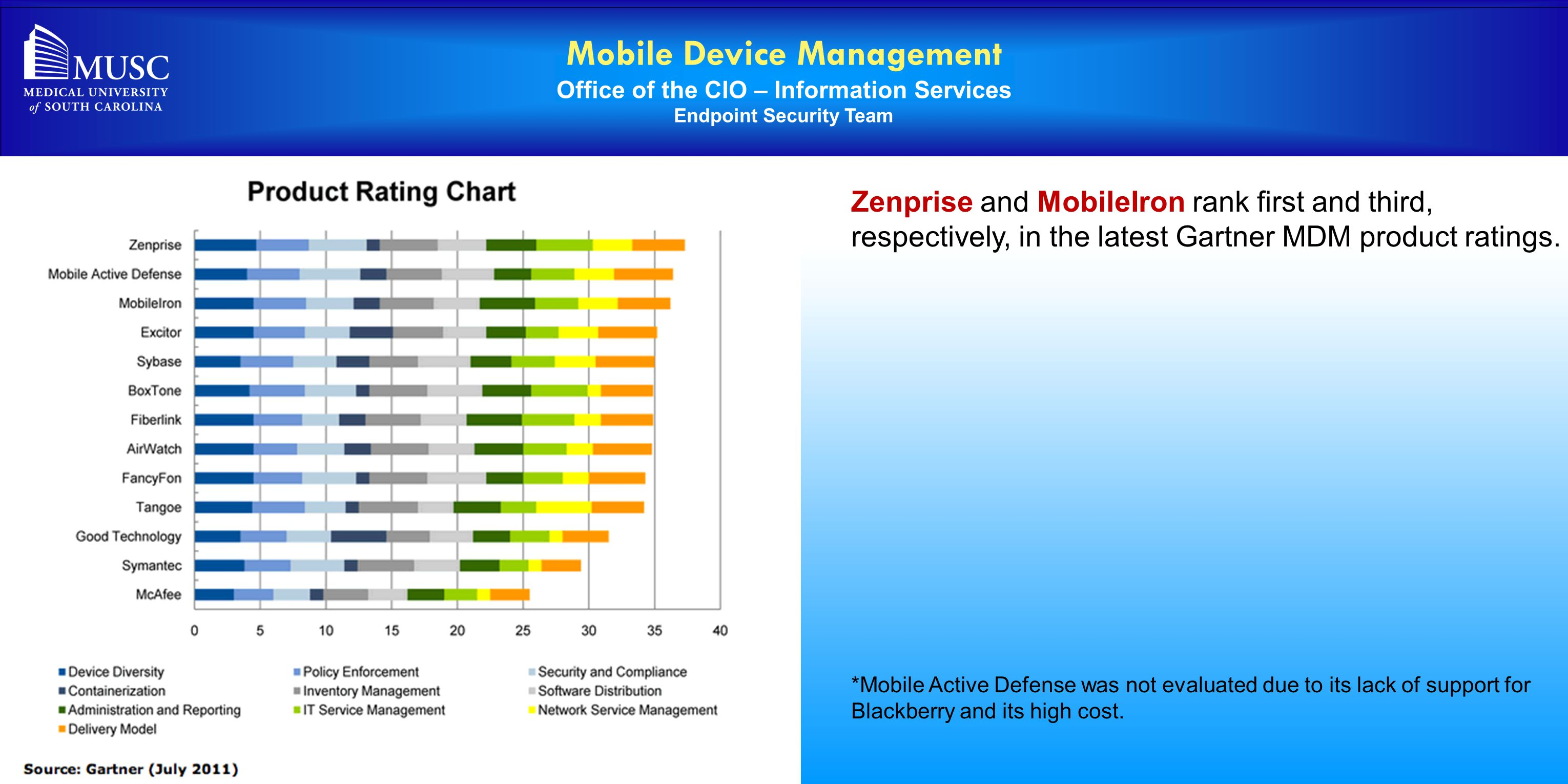 Mobile Device Management Office of the CIO – Information Services Endpoint Security Team Zenprise and MobileIron rank first and third, respectively, i