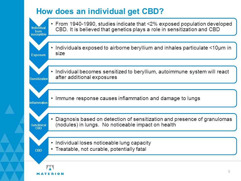 How does an individual get CBD.
