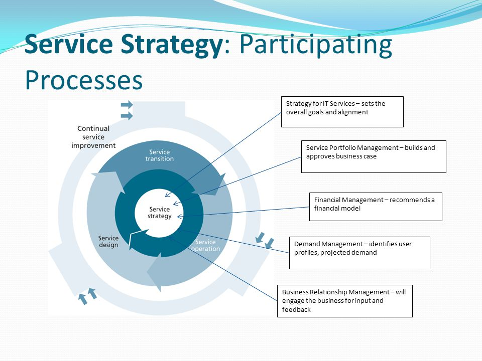Service Strategy: Participating Processes Strategy for IT Services – sets the overall goals and alignment Service Portfolio Management – builds and ap