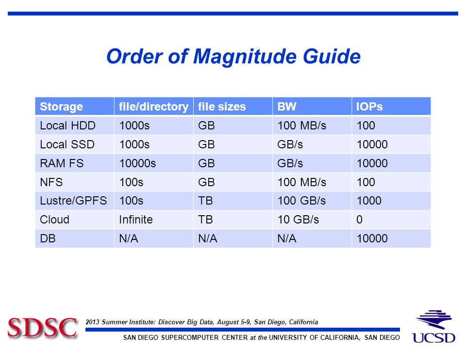 2013 Summer Institute: Discover Big Data, August 5-9, San Diego, California SAN DIEGO SUPERCOMPUTER CENTER at the UNIVERSITY OF CALIFORNIA, SAN DIEGO Order of Magnitude Guide Storagefile/directoryfile sizesBWIOPs Local HDD1000sGB100 MB/s100 Local SSD1000sGBGB/s10000 RAM FS10000sGBGB/s10000 NFS100sGB100 MB/s100 Lustre/GPFS100sTB100 GB/s1000 CloudInfiniteTB10 GB/s0 DBN/A 10000
