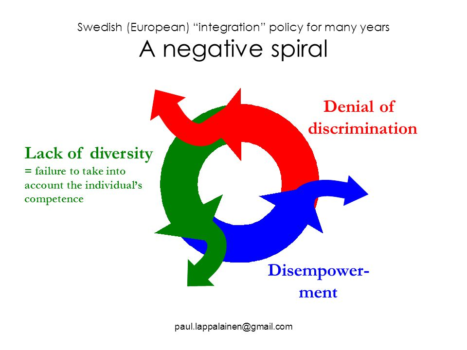 Swedish (European) integration policy for many years A negative spiral paul.lappalainen@gmail.com Disempower- ment Denial of discrimination Lack of diversity = failure to take into account the individual's competence