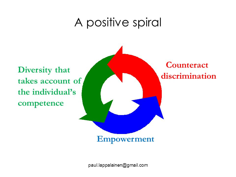 A positive spiral paul.lappalainen@gmail.com Empowerment Counteract discrimination Diversity that takes account of the individual's competence