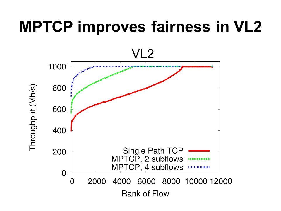 MPTCP improves fairness in VL2 VL2