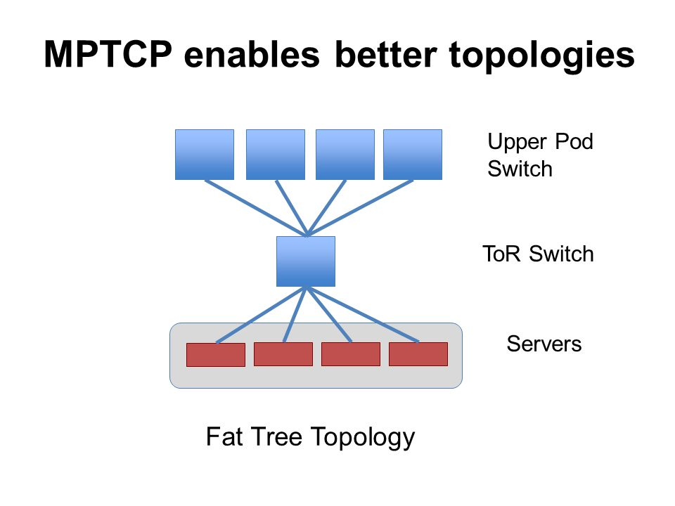 Fat Tree Topology ToR Switch Servers Upper Pod Switch MPTCP enables better topologies