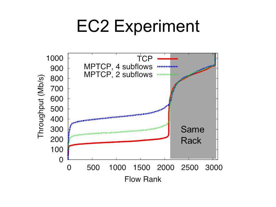 EC2 Experiment Same Rack