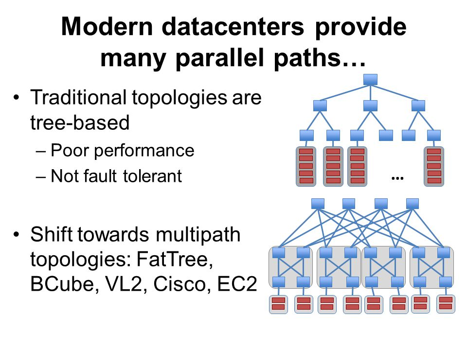 MPTCP better utilizes the Fat Tree network