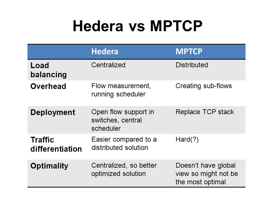 Hedera vs MPTCP HederaMPTCP Load balancing CentralizedDistributed Overhead Flow measurement, running scheduler Creating sub-flows Deployment Open flow support in switches, central scheduler Replace TCP stack Traffic differentiation Easier compared to a distributed solution Hard( ) Optimality Centralized, so better optimized solution Doesn't have global view so might not be the most optimal