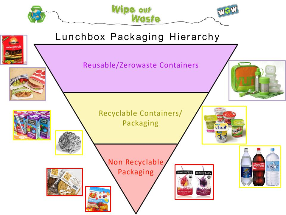 Lunchbox Packaging Hierarchy