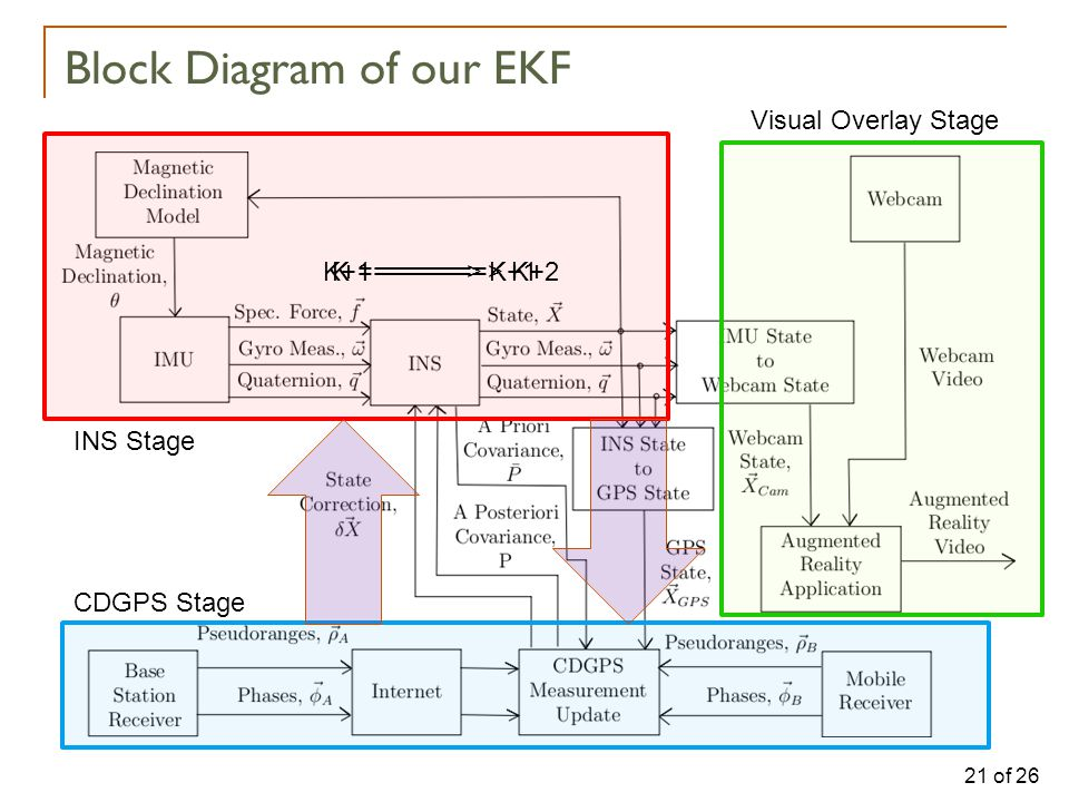 21 of 26 Block Diagram of our EKF INS Stage CDGPS Stage Visual Overlay Stage K =======> K+1K+1 =======> K+2